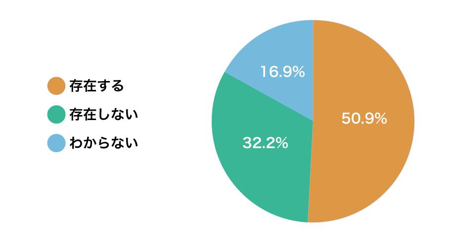 存在する:50.9%