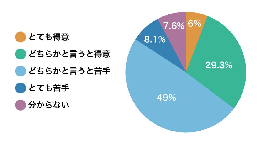 「薬歴記入が苦手」は6割 どちらかと言うと苦手:49%の画像