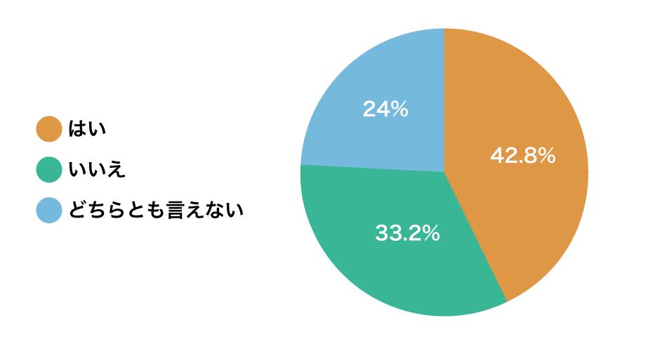 はい:42.8%