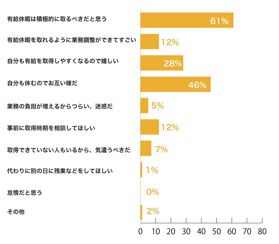 有給休暇は積極的に取るべきだと思う:61%