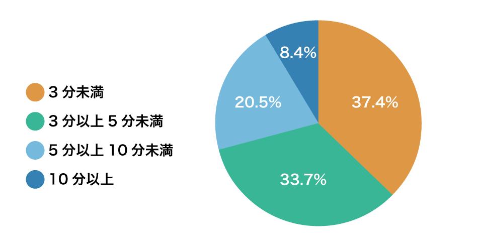 3分未満:37.4%