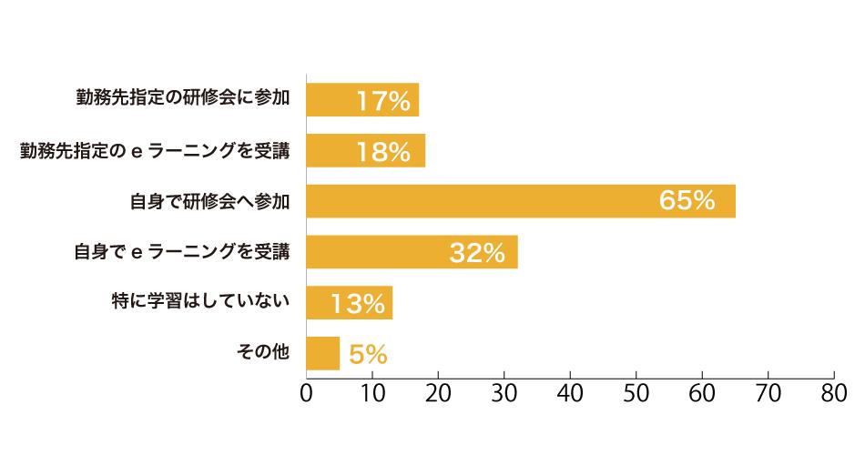 1~25%取得:32.7%