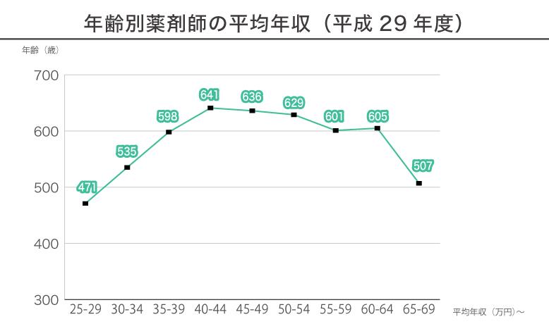 年齢別薬剤師の平均年収(平成29年度)