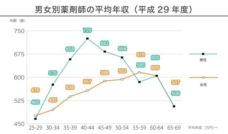 男女別薬剤師の平均年収(平成29年度)