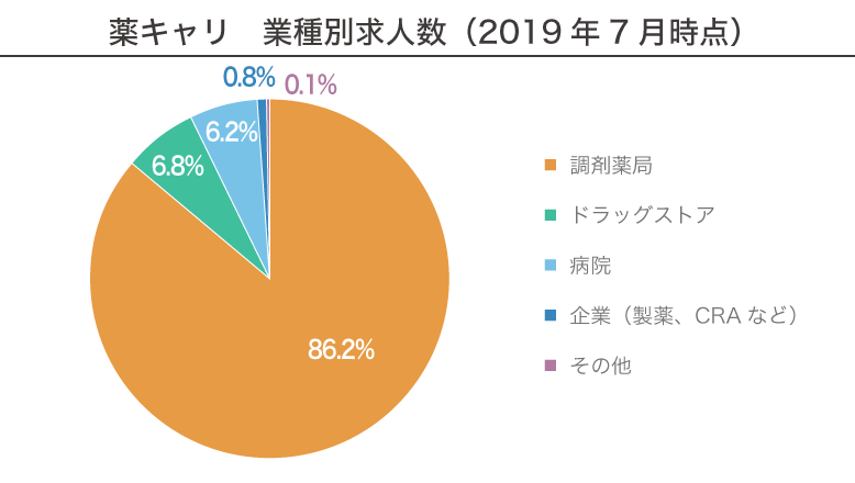 薬キャリ 業種別求人数(2019年7月時点)