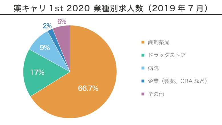 薬キャリ1st 2020 業種別求人数(2019年7月)