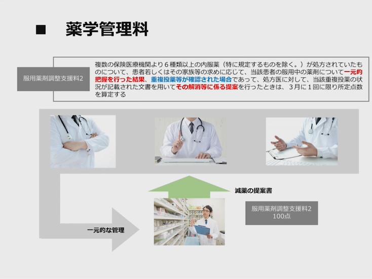 第2部:調剤報酬改定と各種算定の意味の画像