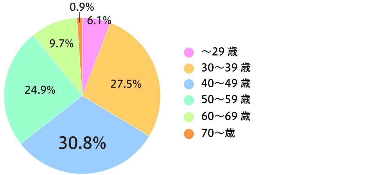 Q17-2: 年齢(n=2022)の画像