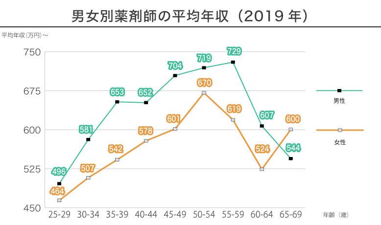年齢別薬剤師の平均年収(2019年)