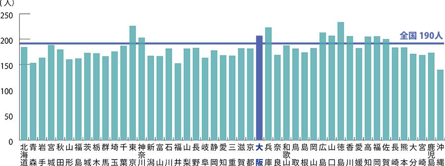 都道府県(従事地)別にみた薬局・医療施設に従事する人口10万人対薬剤師数