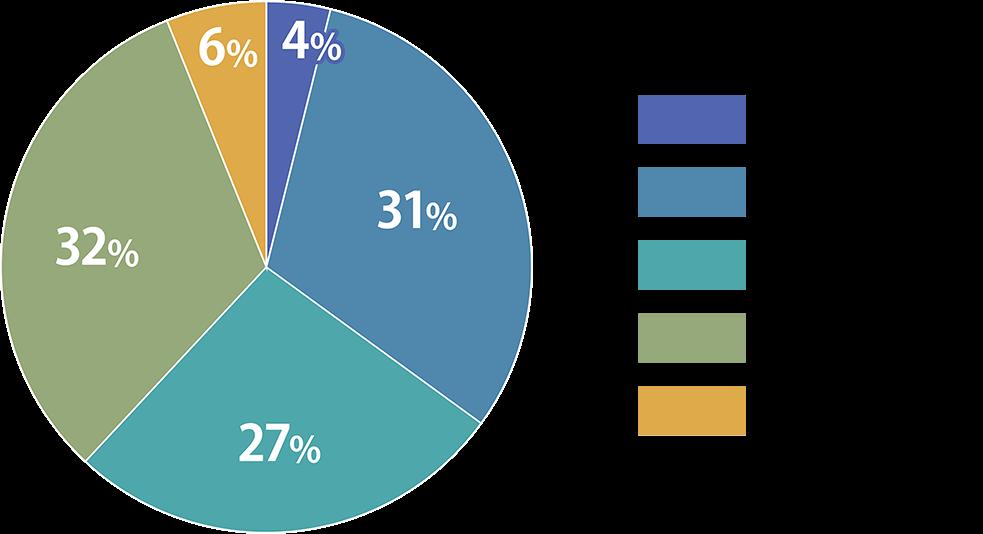 調剤薬局薬剤師の年収への満足度比率の図