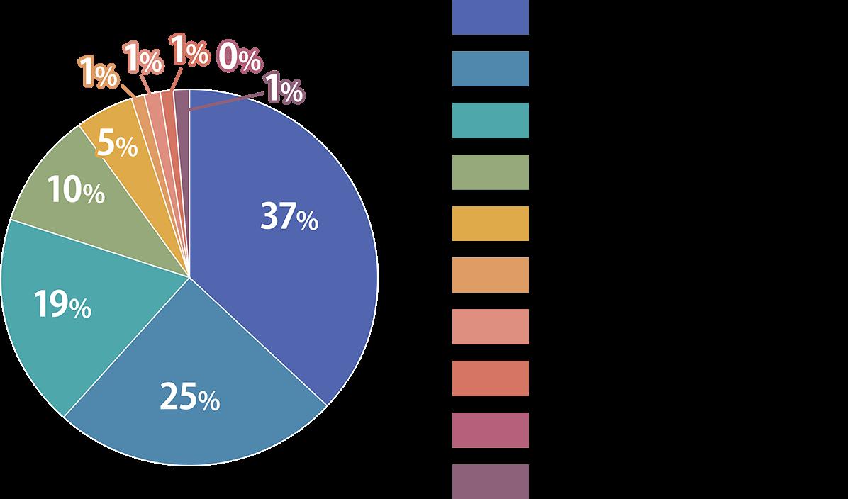 調剤薬局薬剤師の残業時間比率の図