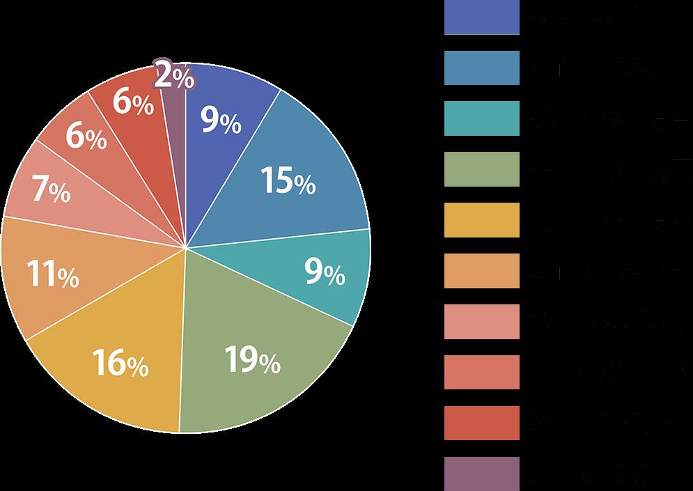 調剤薬局薬剤師の年収額比率の図