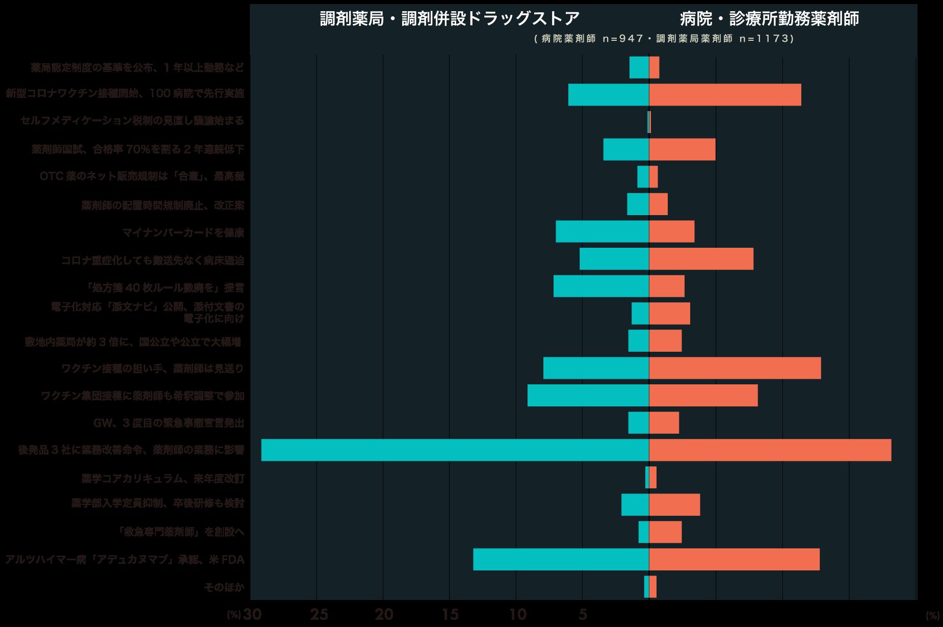 病院薬剤師・調剤薬局薬剤師が選ぶ2021年上半期重大ニュースのグラフの画像